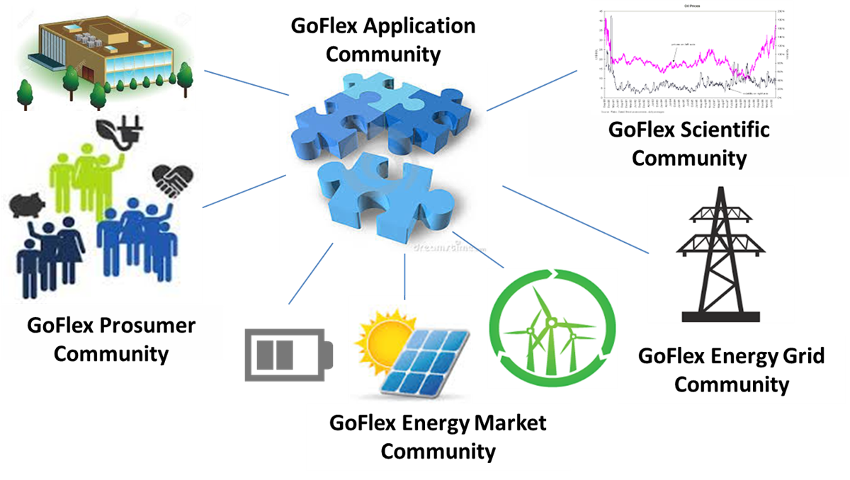 The Idea of the GOFLEX project ((c) GOFLEX consortium 2017)
